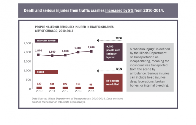 VZ Website Images_City of Chicago vision zero action plan_Page 15_People Killed or Seriously Injured in Traffic Crashes_2010_2014