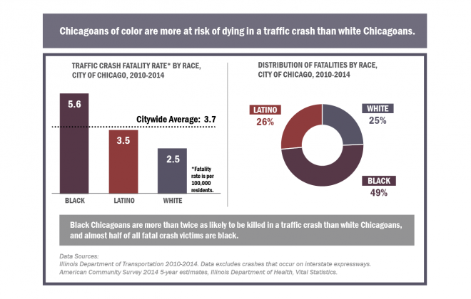 VZ Website Images_City of Chicago vision zero action plan_Page 17_Traffic Crash by Race