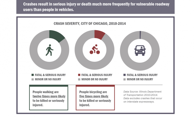 VZ Website Images_City of Chicago vision zero action plan_Page 19_Crash Severity by modes