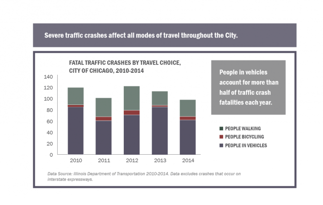 VZ Website Images_City of Chicago vision zero action plan_Page 19_Fatal Traffic Crashes by Travel Choice