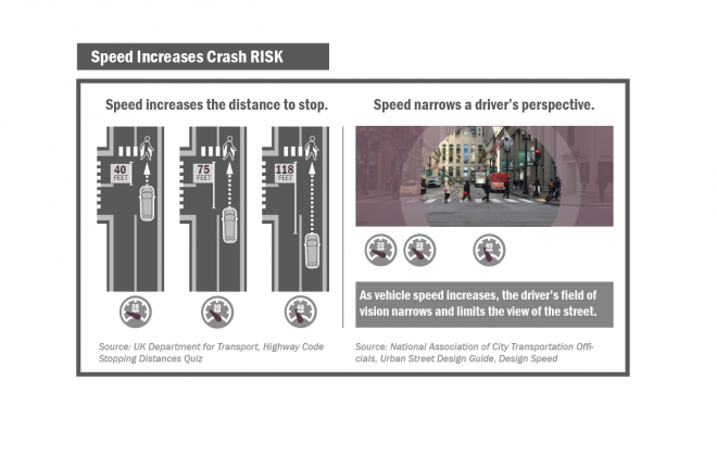VZ Website Images_City of Chicago vision zero action plan_Page 47_Speed Increases Crash RISK