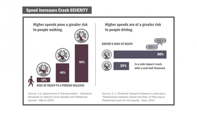 VZ Website Images_City of Chicago vision zero action plan_Page 47_Speed Increases Crash SEVERITY