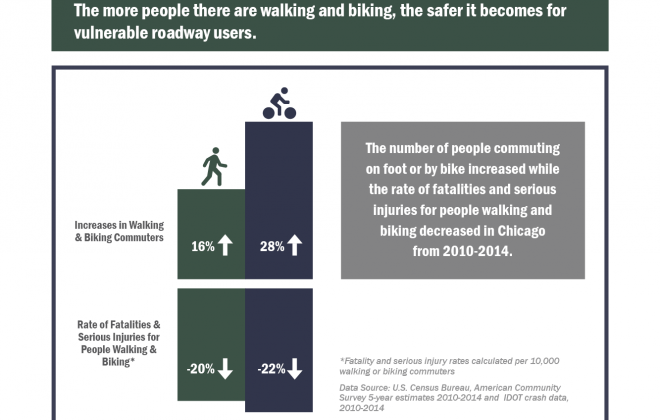 VZ Website Images_City of Chicago vision zero action plan_Page 54_Walk Bike Increase Rate of Fatalities and Serious Injuries Decrease