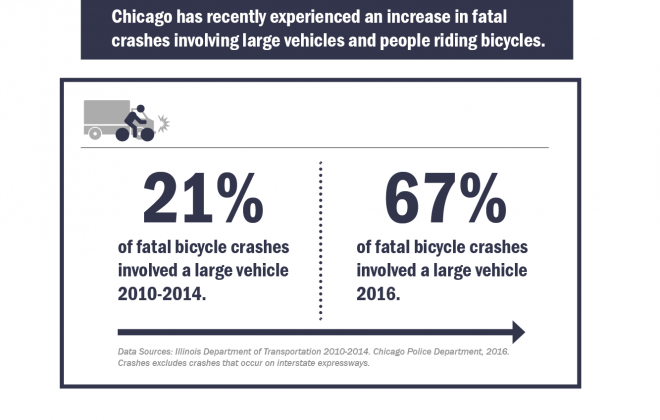 VZ Website Images_City of Chicago vision zero action plan_Page 64_Bicycle crashes increase